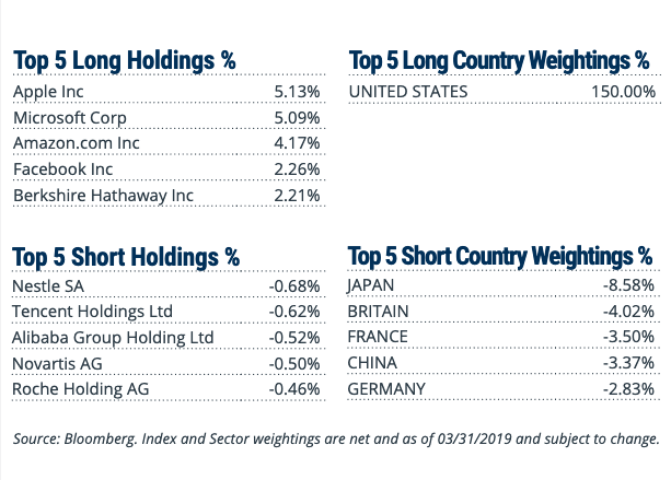 Index and Sector weightings