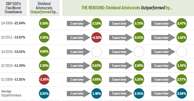 Dividend Aristocrats Outperformed
