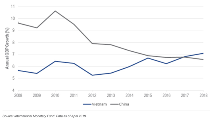 Vietnam: A Frontier Market on the Cusp