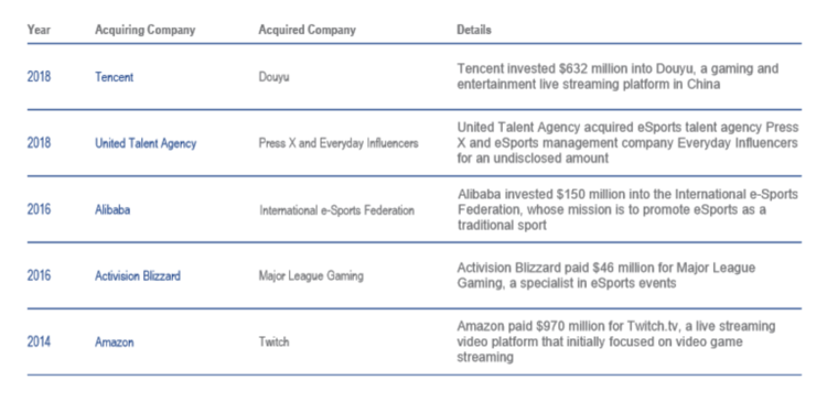 eSports Acquisitions