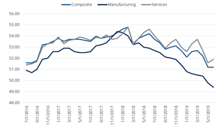 FIGURE 1: SERVICES AND MANUFACTURING PMIS