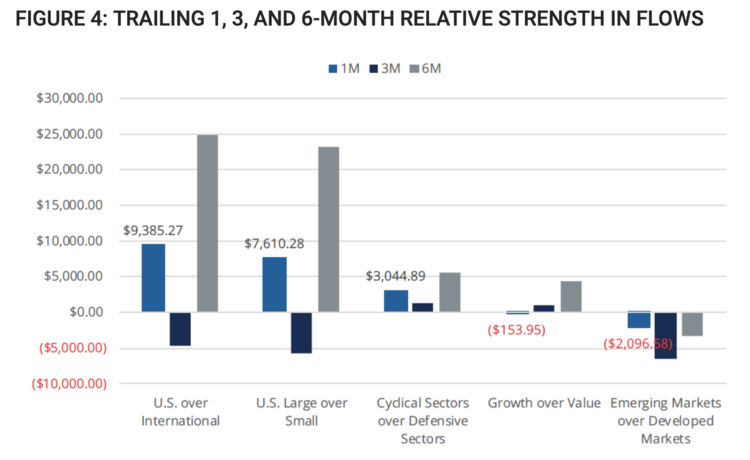 FIGURE 4: TRAILING 1, 3, AND 6-MONTH RELATIVE STRENGTH IN FLOWS
