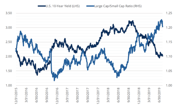 FIGURE 2: LARGE CAPS CONTINUE TO OUTPERFORM