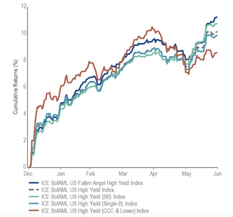 Cumulative Performance Comparison of High Yield Bonds