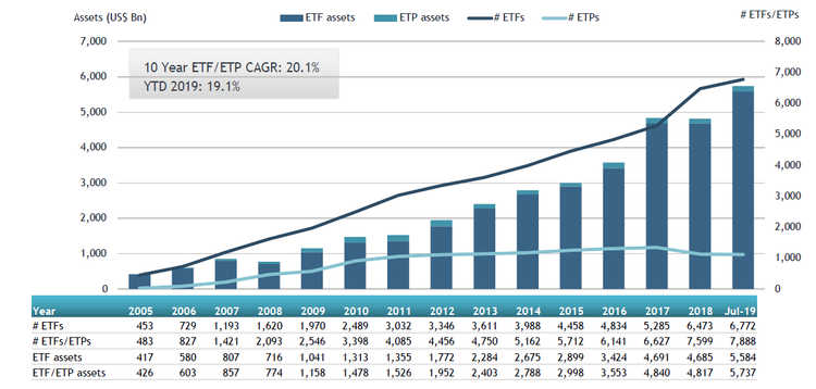 ETFGI Chart for years up to 2019