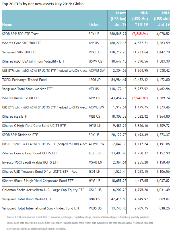 The top 20 ETFs