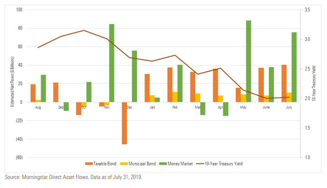 Taxable and Municipal Bond, & Money Market 1-Year Monthly Flows