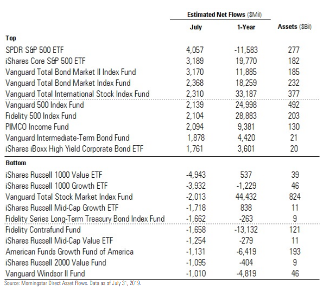 Funds with the Greatest Estimated Net Inflows and Outflows