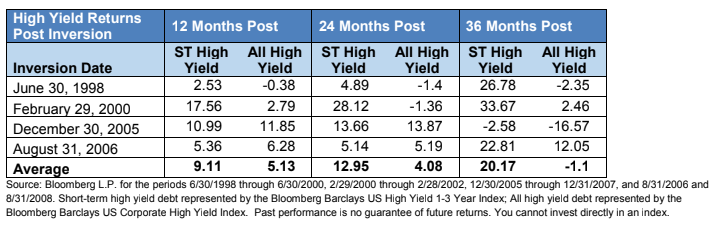 high yield returns post inversion