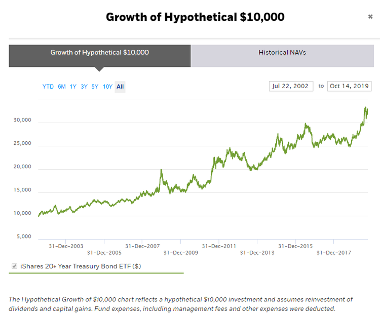 growth of hypoth