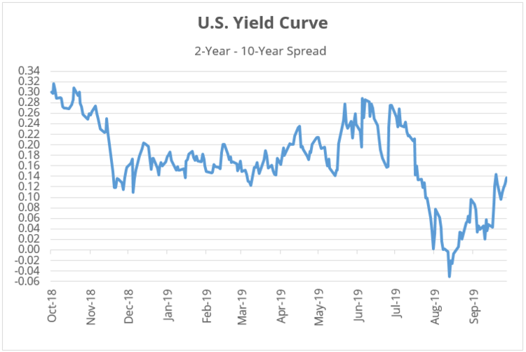 US Yield Curve Chart