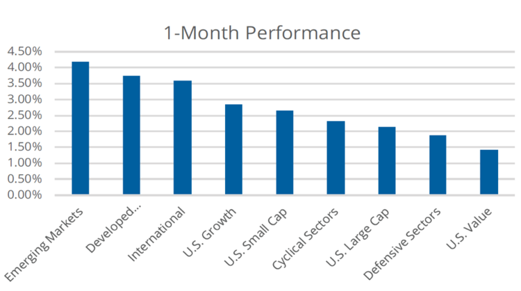 1-Month Performance