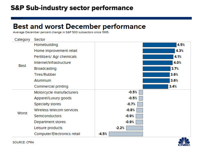 S&P Sub-Industry Sector