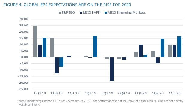 Global EPS Expectations