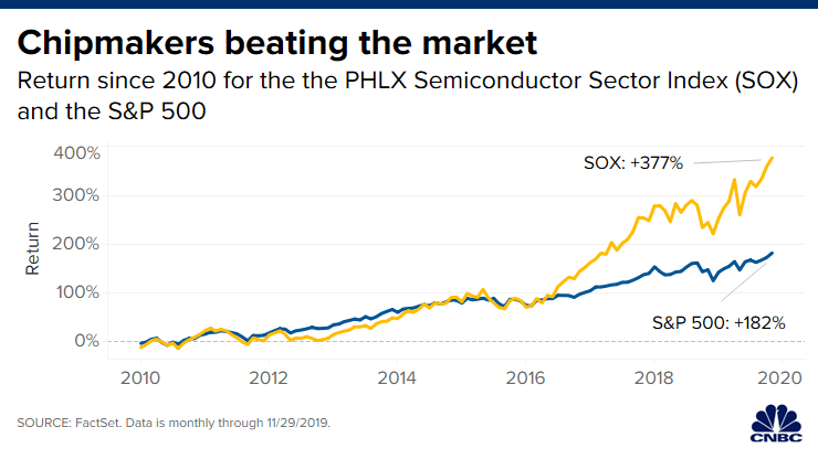 Chipmakers beating market