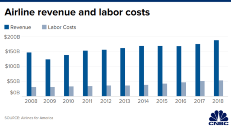 Airline Revenue and Labor