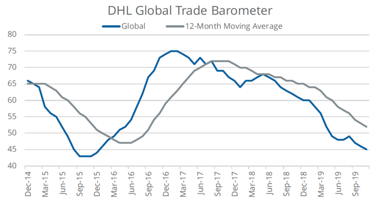 DHL Global Trade Barometer