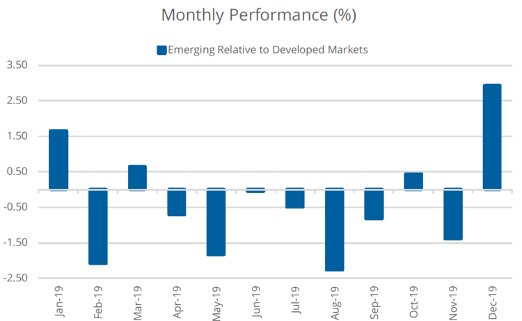 Monthly Performance