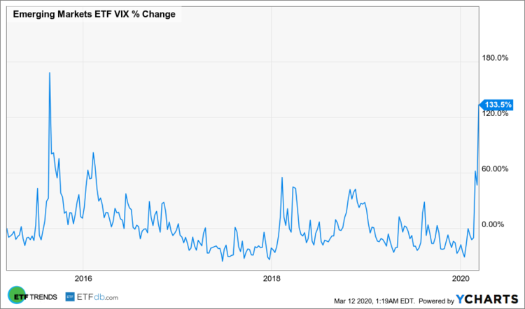 Emerging Markets ETF VIX