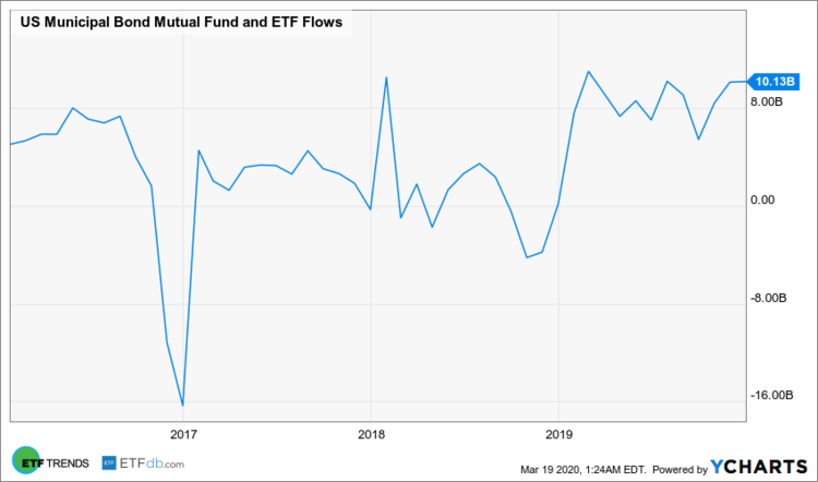 US Municipal Bond Mutual Fund