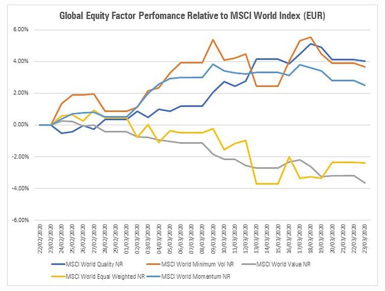 Global Equity Factor Performance