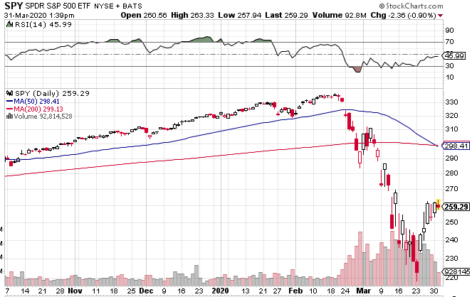 SPDR S&P 500 ETF Chart