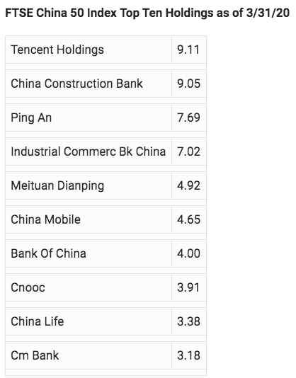 FTSE China 50 Index Top Ten Holdings as of 3/31/20