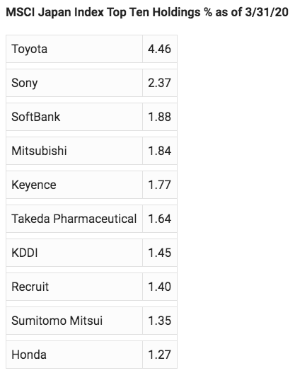 MSCI Japan Index Top Ten Holdings % as of 3/31/20
