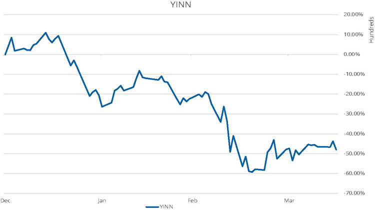 YINN ETF Performance Chart