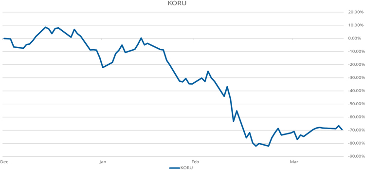 KORU ETF Performance