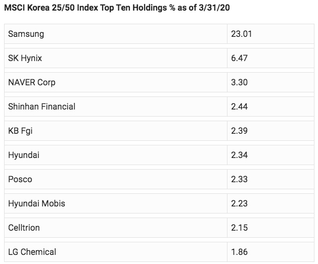 MSCI Korea 25/50 Index Top Ten Holdings % as of 3/31/20