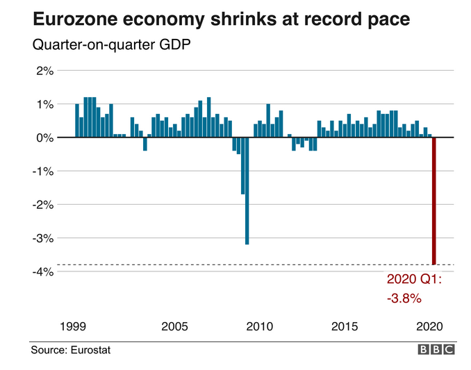 Eurozone Economy Shrinks at Record Pace