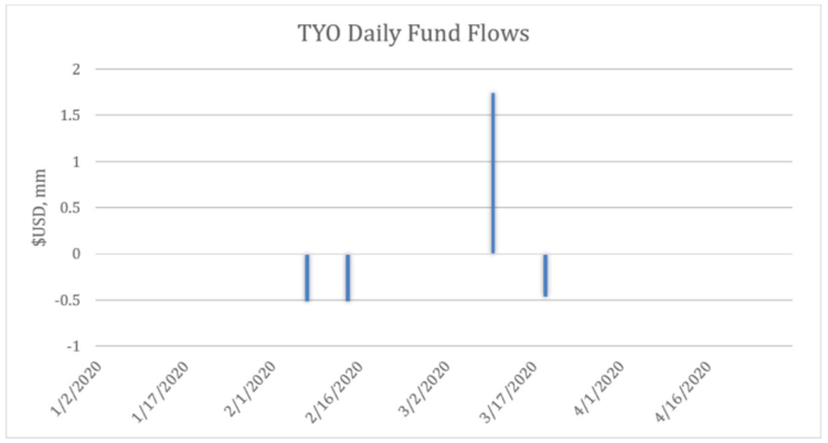 TYO Daily Fund Flows