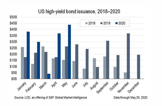 US high-yield bond issuance