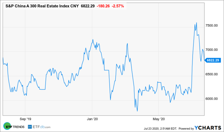 SP China A 300 Real Estate Index