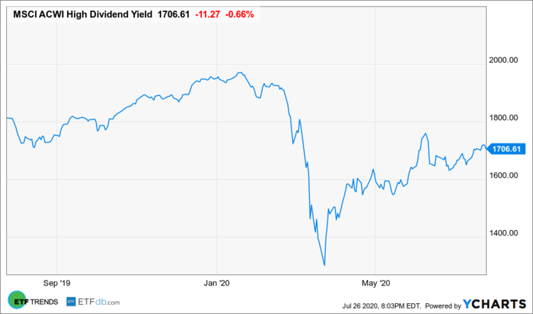 MSCI ACWI High Dividend Yield