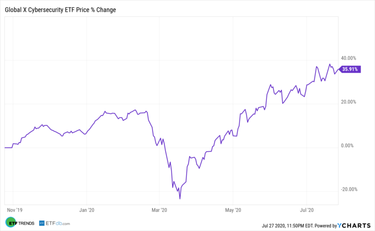 Global X Cybersecurity ETF Price Change