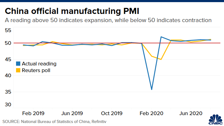 China Official Manufacturing PMI