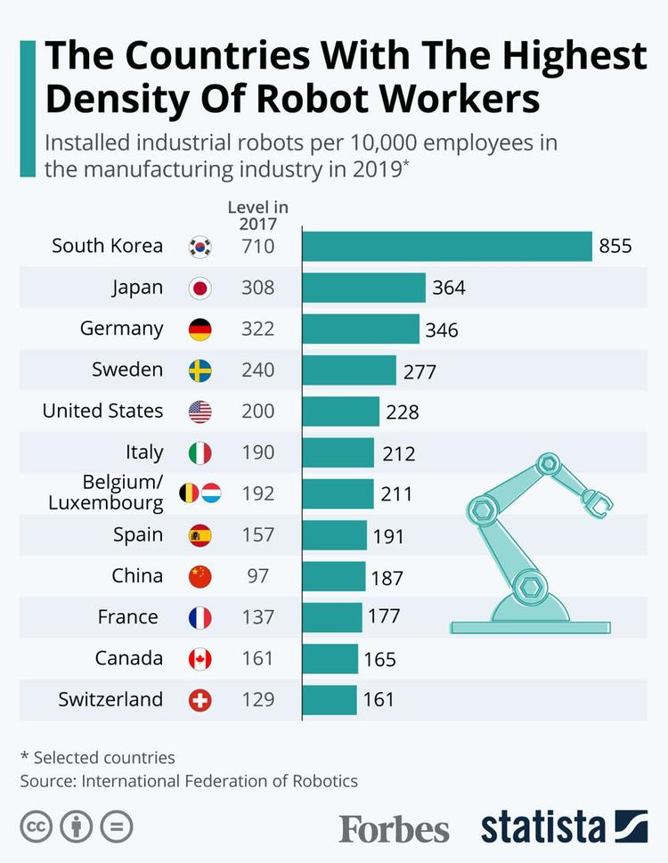 The Countries with Highest Density of Robotic Workers