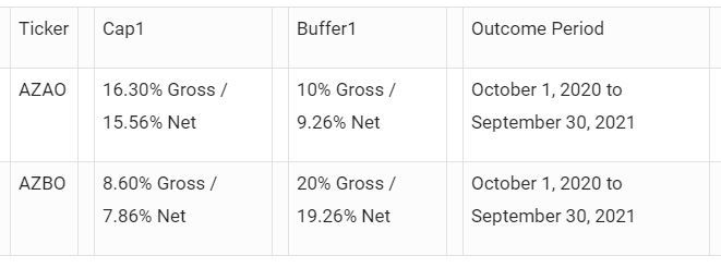 AllianzIM Buffered Outcome ETFs