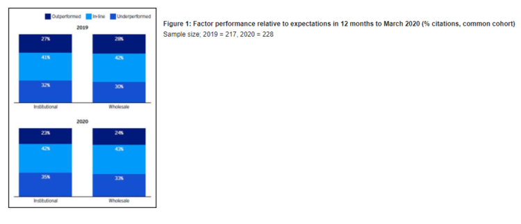 Figure 1 Factor Performance Relative to Expectations