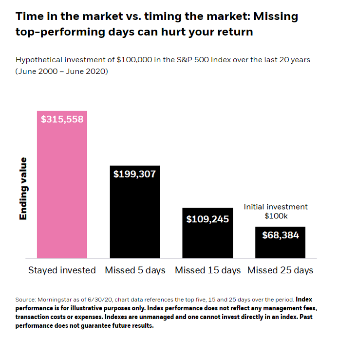 Time in the Market vs. Timing the Market