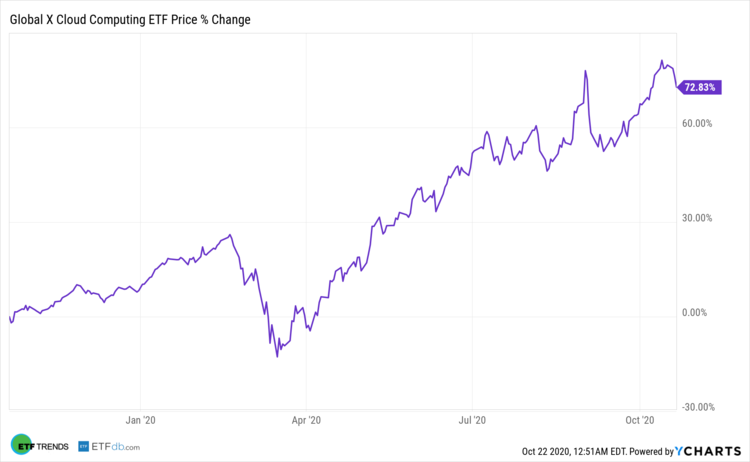 Global X Cloud Computing ETF Price Change