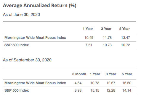Average Annualized Return