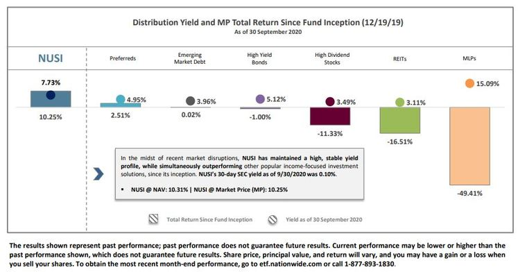 Distribution Yield and MP Total Return