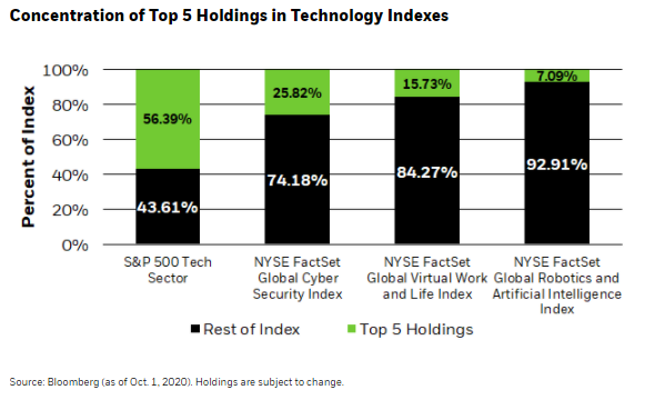Concentration of Top 5 Holdings in Technology Indexes