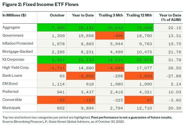 Fixed Income ETF Flows