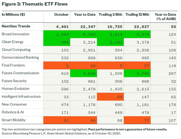 Thematic ETF Flows
