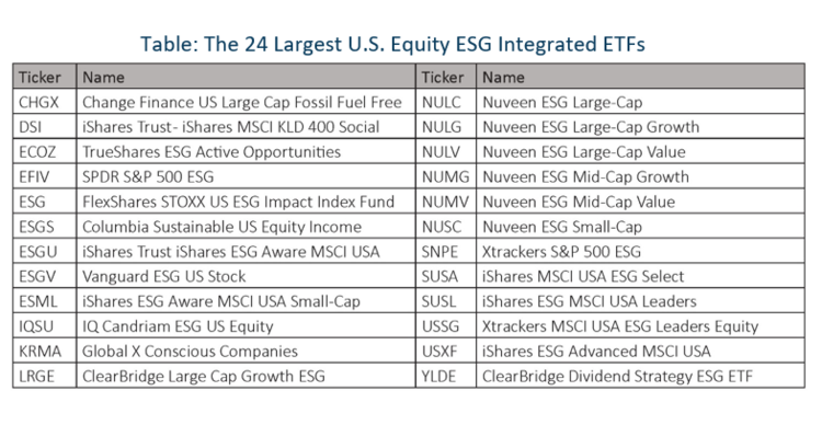 Shades of ESG Integration 5