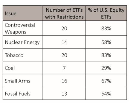 Shades of ESG Integration 6